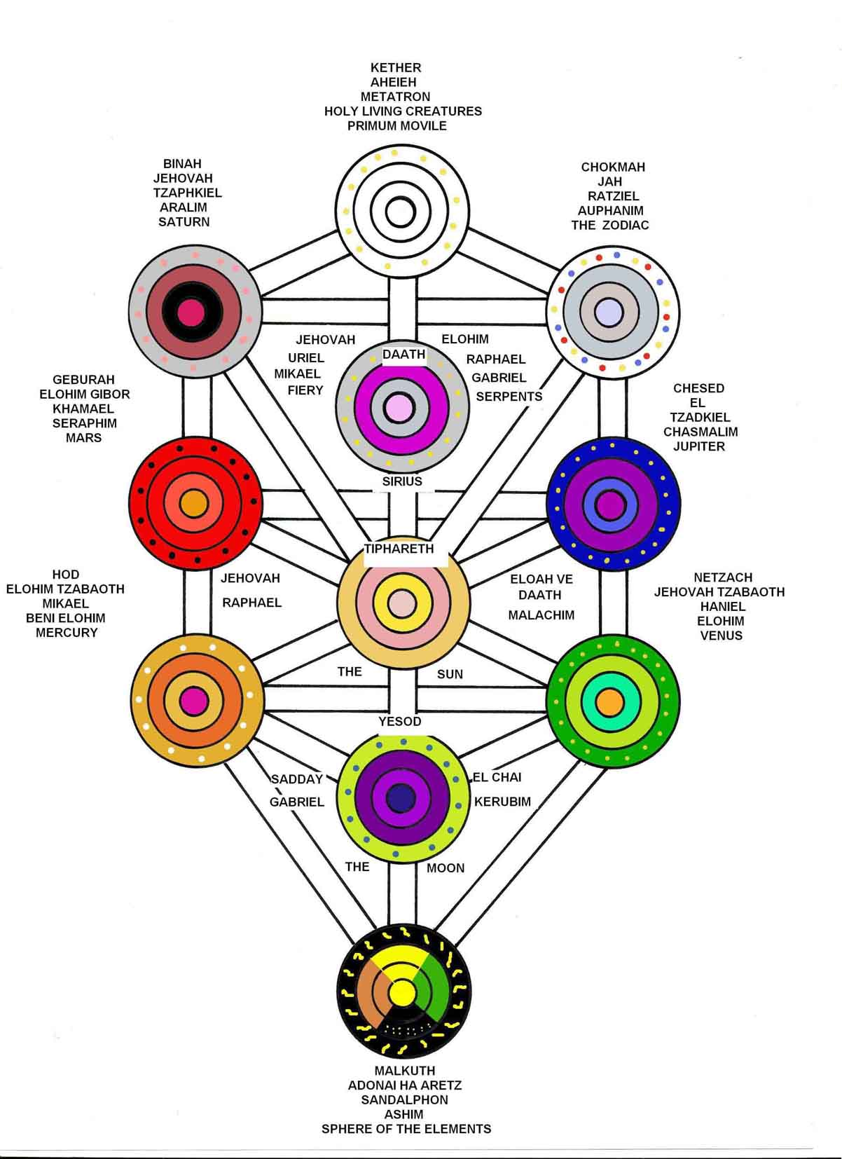 The_Kabala_Tree_of_Life